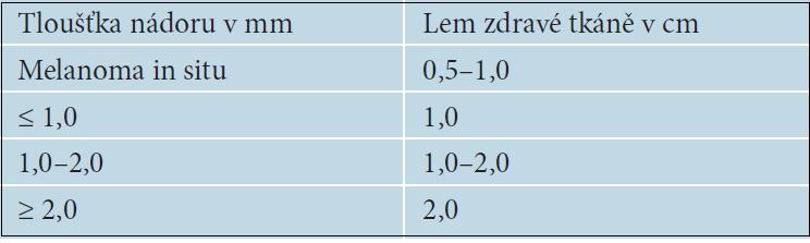 Doporučovaná šířka lemu zdravé tkáně při excizi či reexcizi melanomu