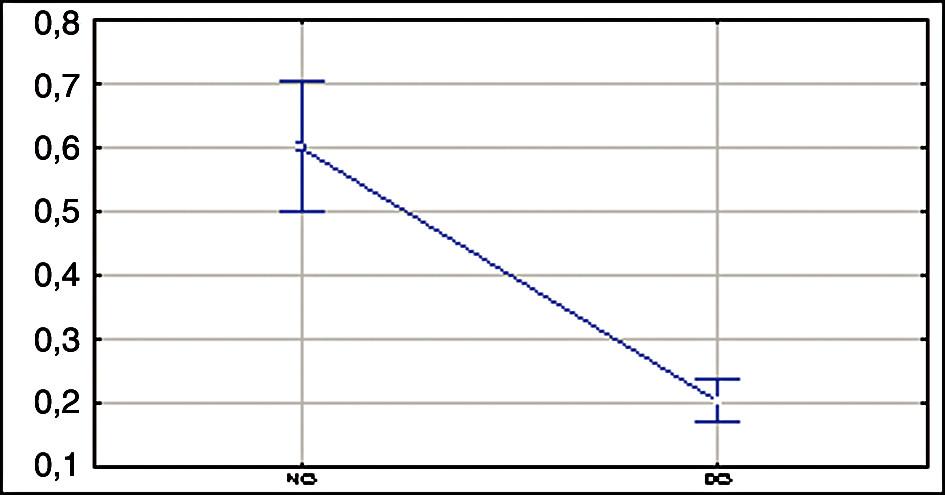 Grafické znázornění parametru plochy protruze (cm2) u otevírání při normálním otevírání úst a v dynamicky centrované poloze. Legenda: PLP.....plocha protruze (cm2) NO.....normální otevírání úst DO.....otevírání úst v dynamicky centrované poloze (jazyk-patro)