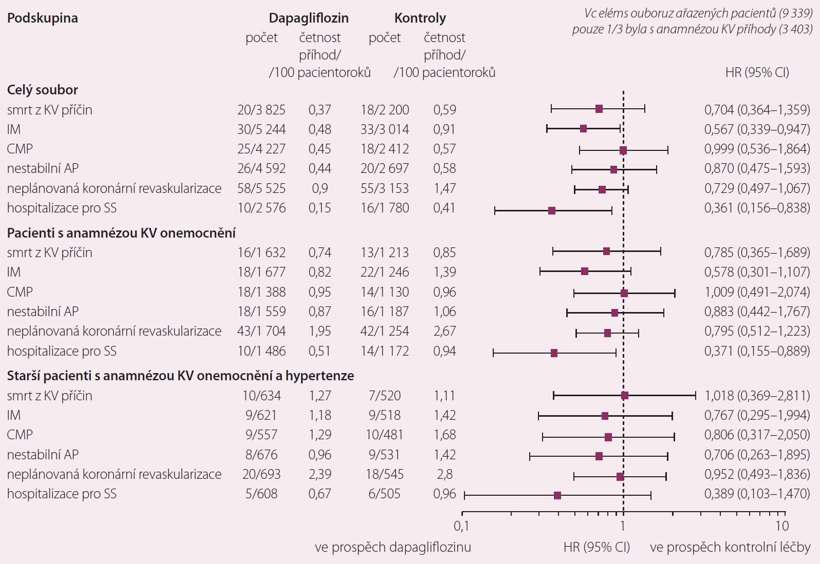 Konzistentní přínos dapagliflozinu u pacientů v nižším i vysokém riziku KV příhod [5].