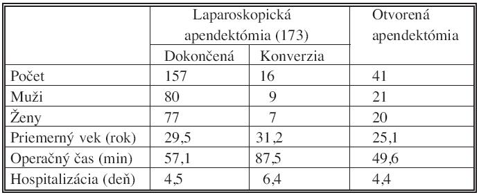 Rozdelenie súboru pacientov, n = 214 Tab. 1. The patient group classification, n = 214