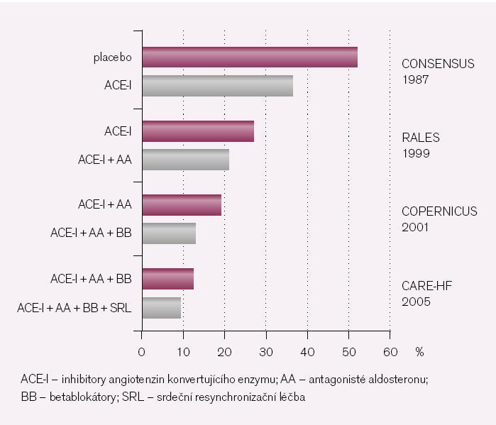 Příspěvek farmakoterapie a resynchronizační léčby srdečního selhání. Roční mortalita ve studiích, ve kterých byli zařazováni převážně nemocní s pokročilým srdečním selháním.