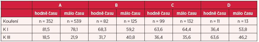Kouření v závislosti na množství společně tráveného času v jednotlivých typech rodiny (v %)