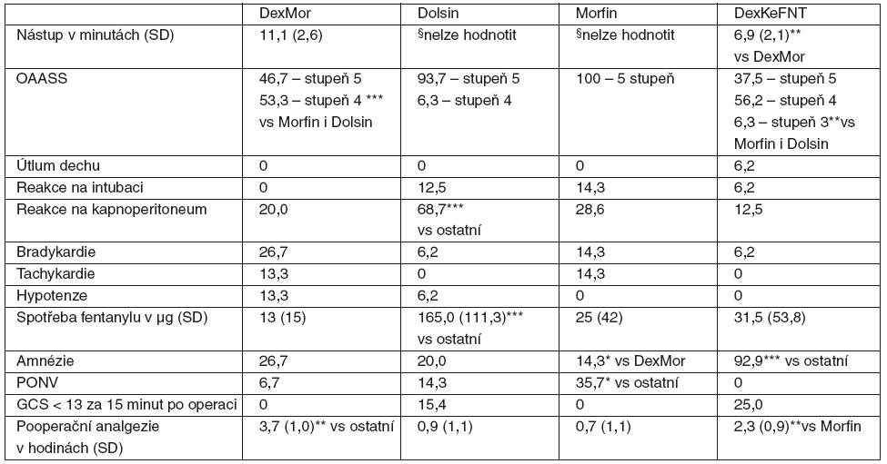 Přehled sledovaných parametrů u jednotlivých skupin s dexmedetomidinem a kontrolních skupin <em>Poznámka:</em> Hodnoty jsou v procentech, pokud není uvedeno jinak. Zkratky a premedikace u jednotlivých skupin viz tab. 1., OAASS – viz tab. 2, SD – směrodatná odchylka, PONV – pooperační nevolnost a zvracení, *p < 0,05, **p < 0,01, ***p < 0,001, GCS – Glasgow Coma Scale. §Nástup nešel hodnotit vzhledem k absenci jasných známek sedace nebo jiného ovlivnění vědomí, ať již objektivně nebo podle sdělení pacienta.