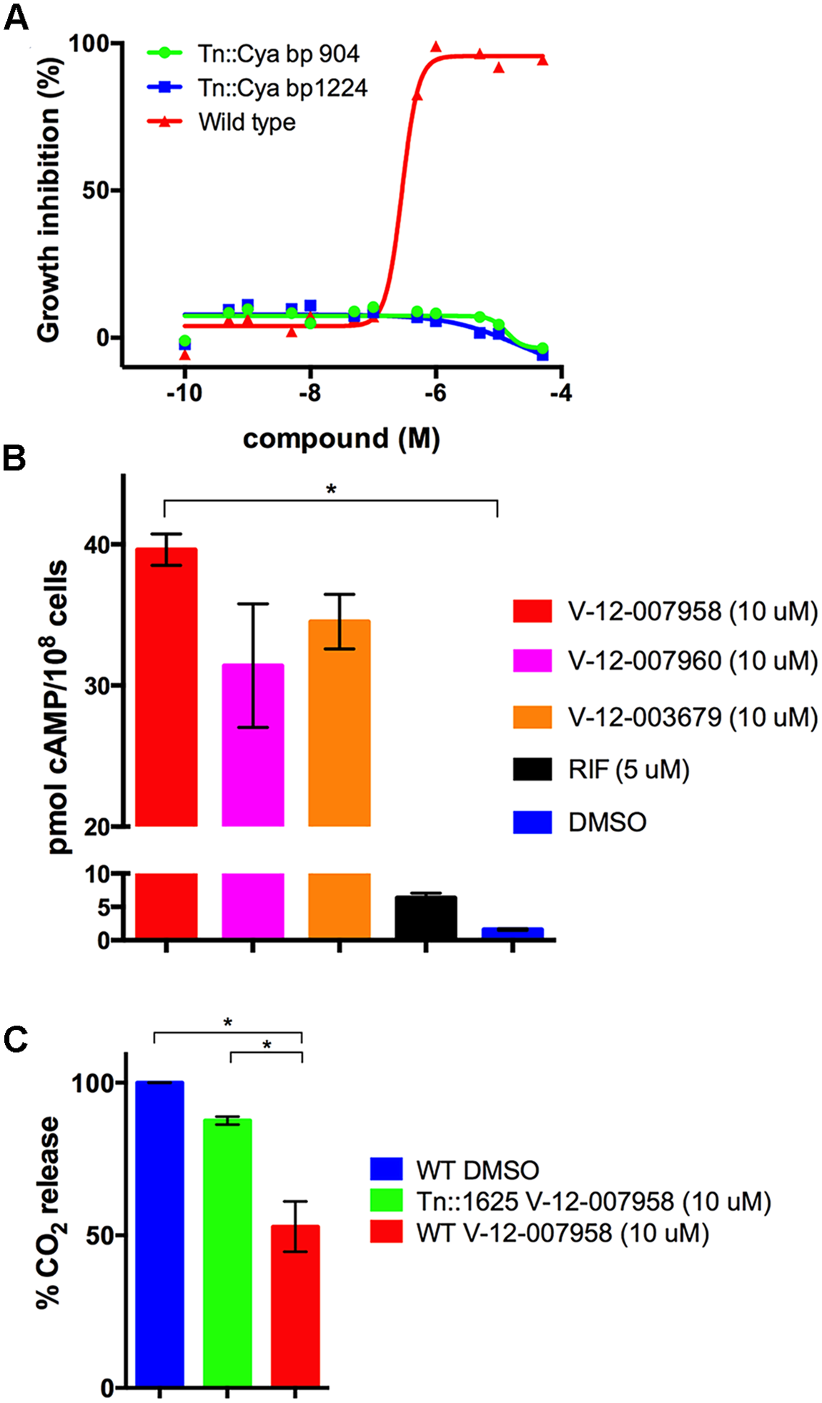 Inhibition of cholesterol utilization by the orphan inhibitor V-12–007958 is dependent on cAMP levels.