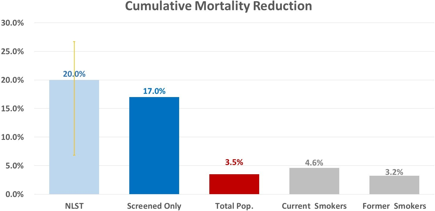 Projected cumulative mortality reduction comparison to National Lung Screening Trial (NLST) results, 2016–2030.