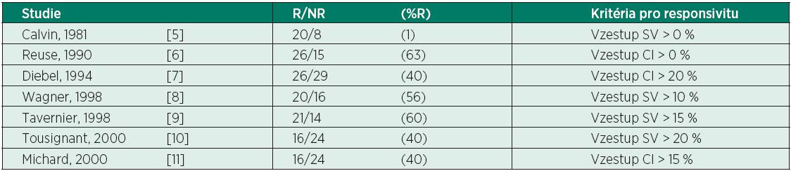 Počty a poměr pacientů odpovídajících - R a neodpovídajících - NR na objemovou nálož