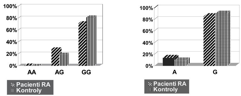 Distribuce genotypů a alelické frekvence polymorfismu - 308 G/A v genu pro TNFα v souboru pacientů s RA a v kontrolním souboru.