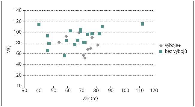 Verbální IQ podle škály Standford-Binet, IV. revize.