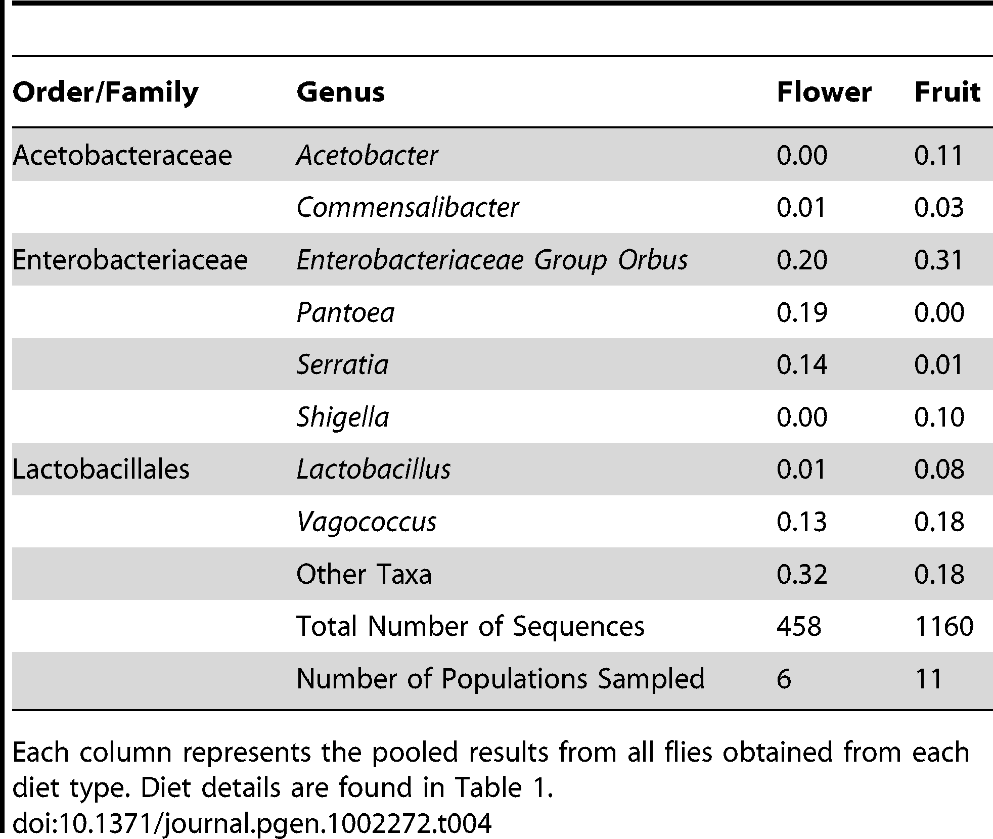 Taxonomic differences between the bacterial microbiomes of flower and fruit feeding <i>Drosophila</i>.