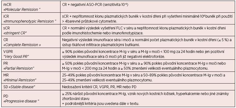 Tab. 5. 1 Standardní definice dosažených léčebných odpovědí u MM podle IMWG 2006 a 2011