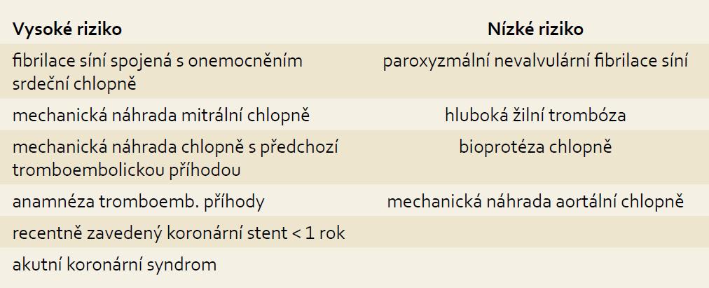 Riziko tromboembolické komplikace. Tab. 1. Risk of thromboembolic complication.