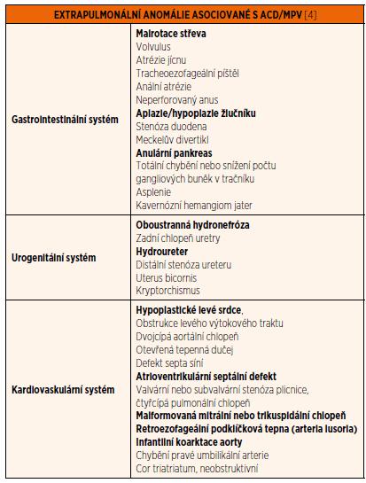 Extrapulmonální anomálie asociované s ACD/MPV [4] (vrozené vady přítomné u našeho pacienty jsou zvýrazněny).