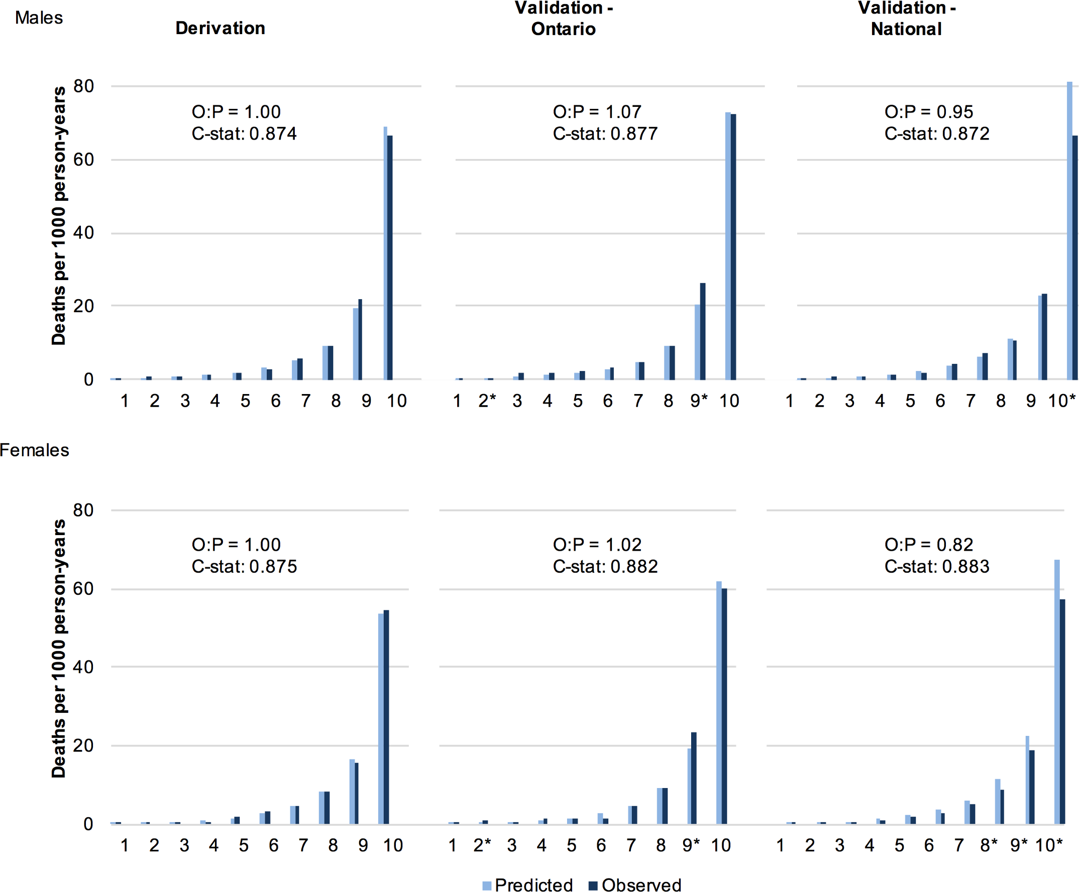 Observed and predicted 5 y risk of death by risk decile for males and females.