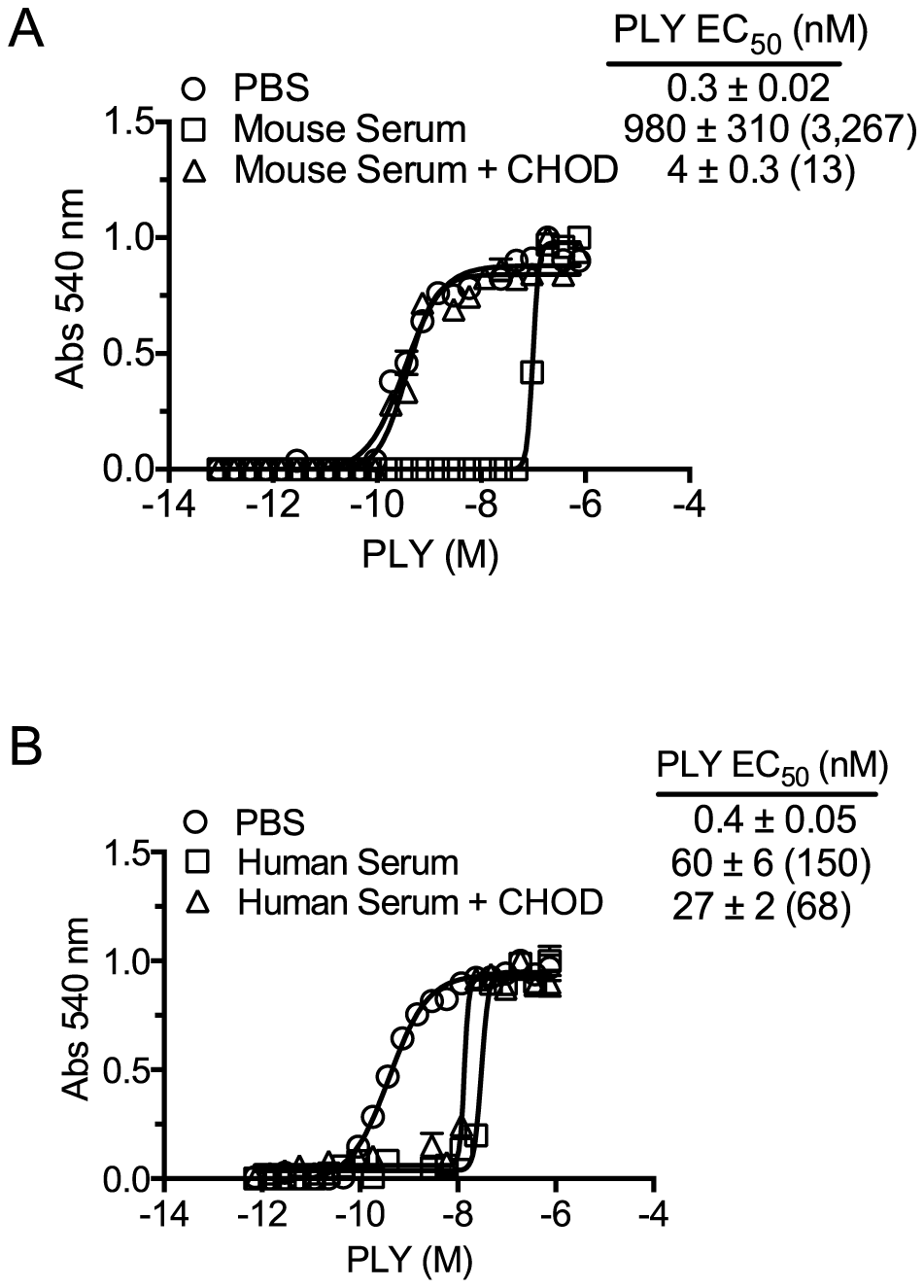 Serum inhibition of PLY requires cholesterol with a free 3β-hydroxyl.