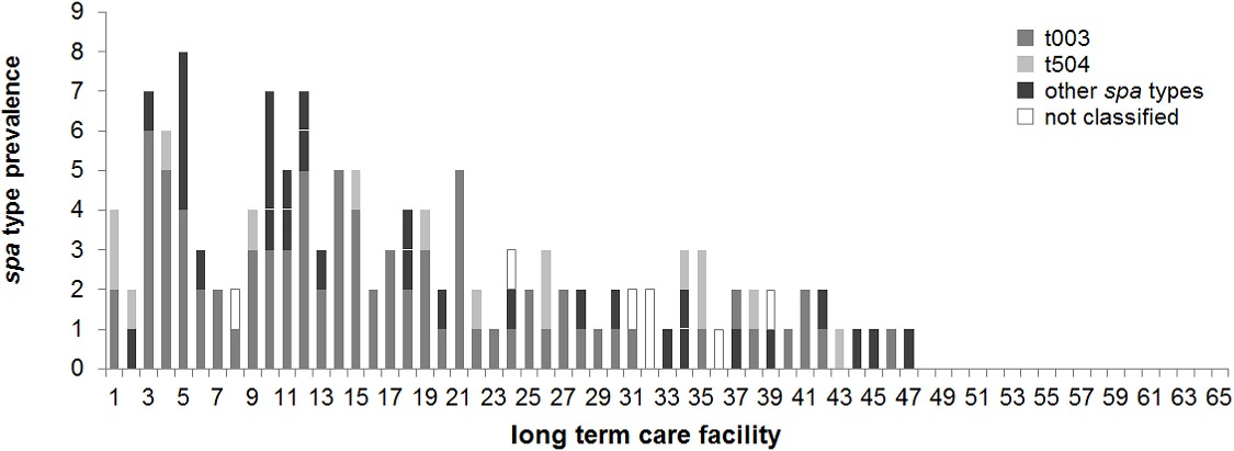 Prevalence of <i>spa</i> types in nursing homes in Saarland, Germany. The number of different <i>spa</i> types is given per LTCF (identical numbering as in Fig 1). <i>spa</i> type t003 (grey), t504 (light grey), not classified <i>spa</i> types (white), other <i>spa</i> types (black).