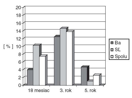 Frekvencia opakovaného pískania na hrudníku v 18. mesiaci (n = 227), v 3 rokoch (n = 160) a v 5 rokoch (n = 153) v Bratislave (Ba) a Starej Ľubovni (SĽ) podľa dotazníka vyplňovaného matkou.