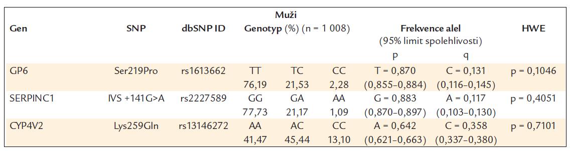 Frekvence genotypů a alel ve sledované české populaci (muži).