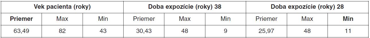 Charakteristiky veku pacienta a doby expozície