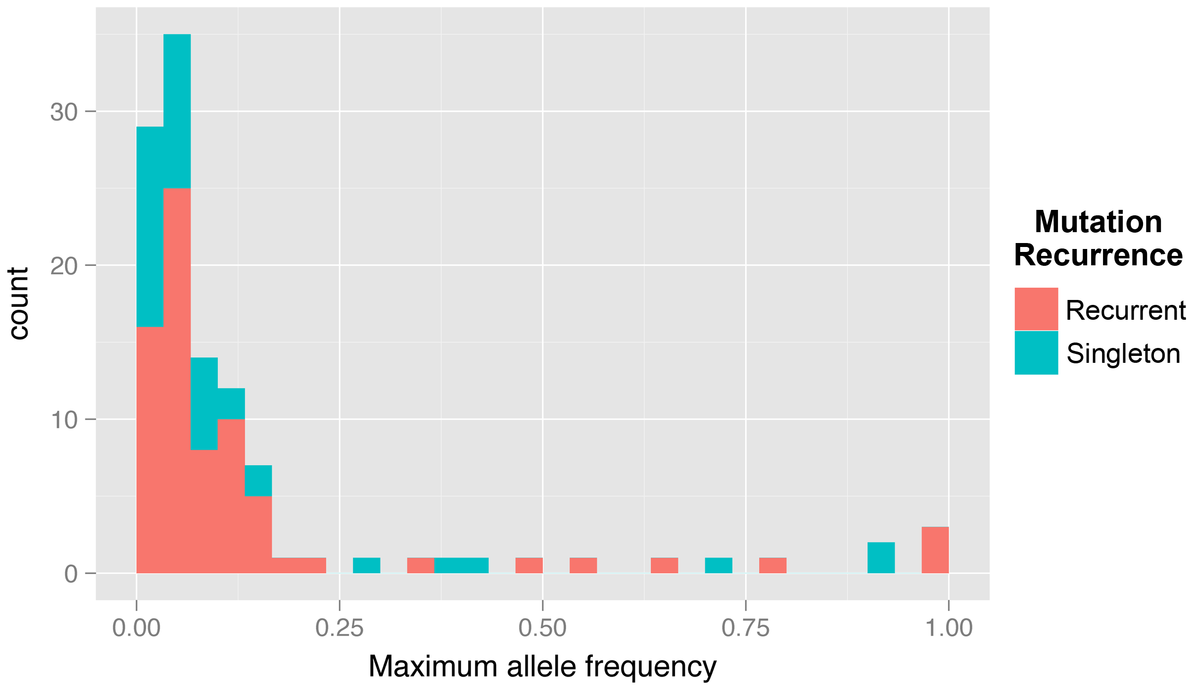 Histogram of maximum allele frequencies reached of all mutations discovered across the three experiments.