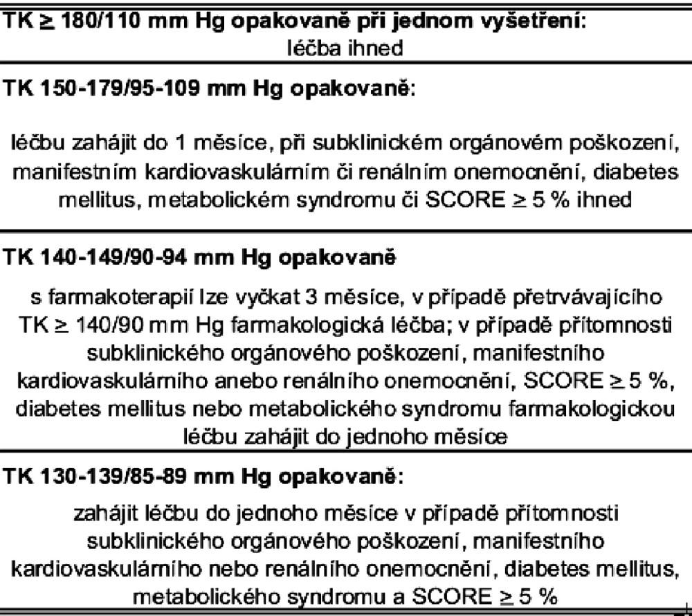 Tab. Ia. Algoritmus zahajování farmakologické léčby u hypertenze