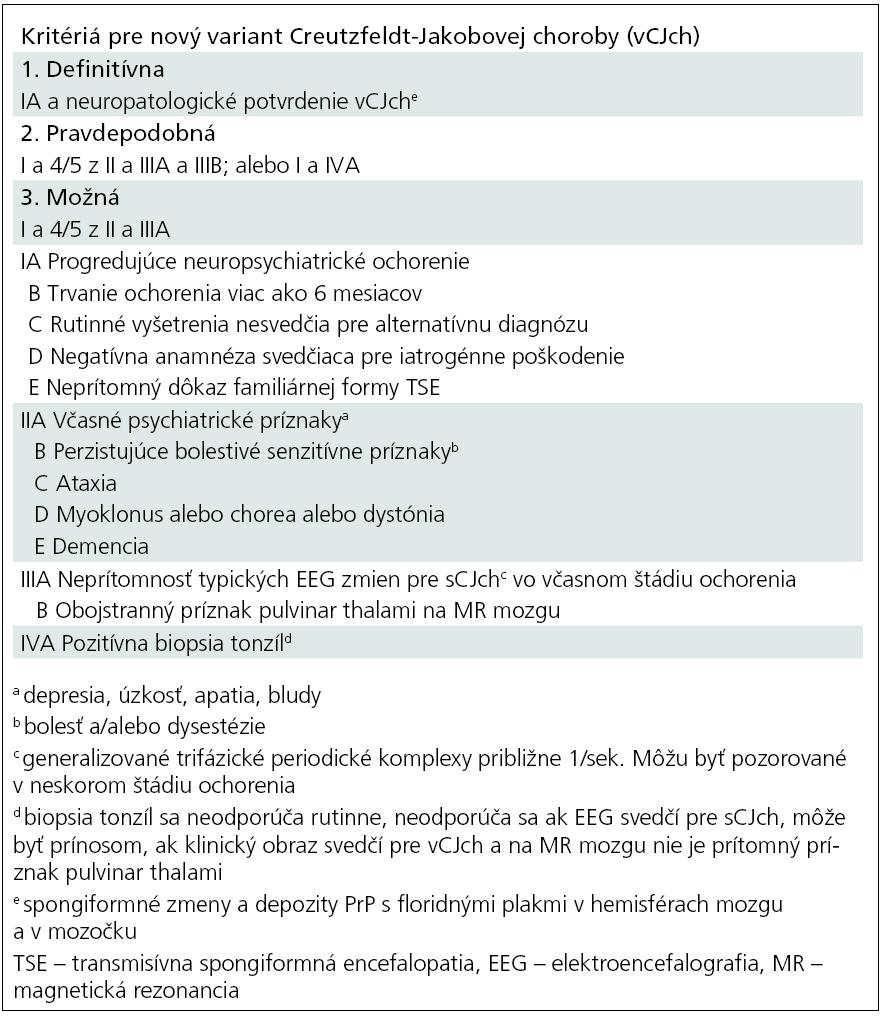 Diagnostické kritériá pre nový variant Creutzfeldtovej-Jakobovej choroby (vCJch) – definitívna, pravdepodobná, možná [70].