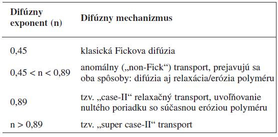 Typy mechanizmu uvoľňovania liečiva z polymérneho systému zodpovedajúce nájdenej hodnote exponentu n podľa Korsmeyer-Peppasovho modelu