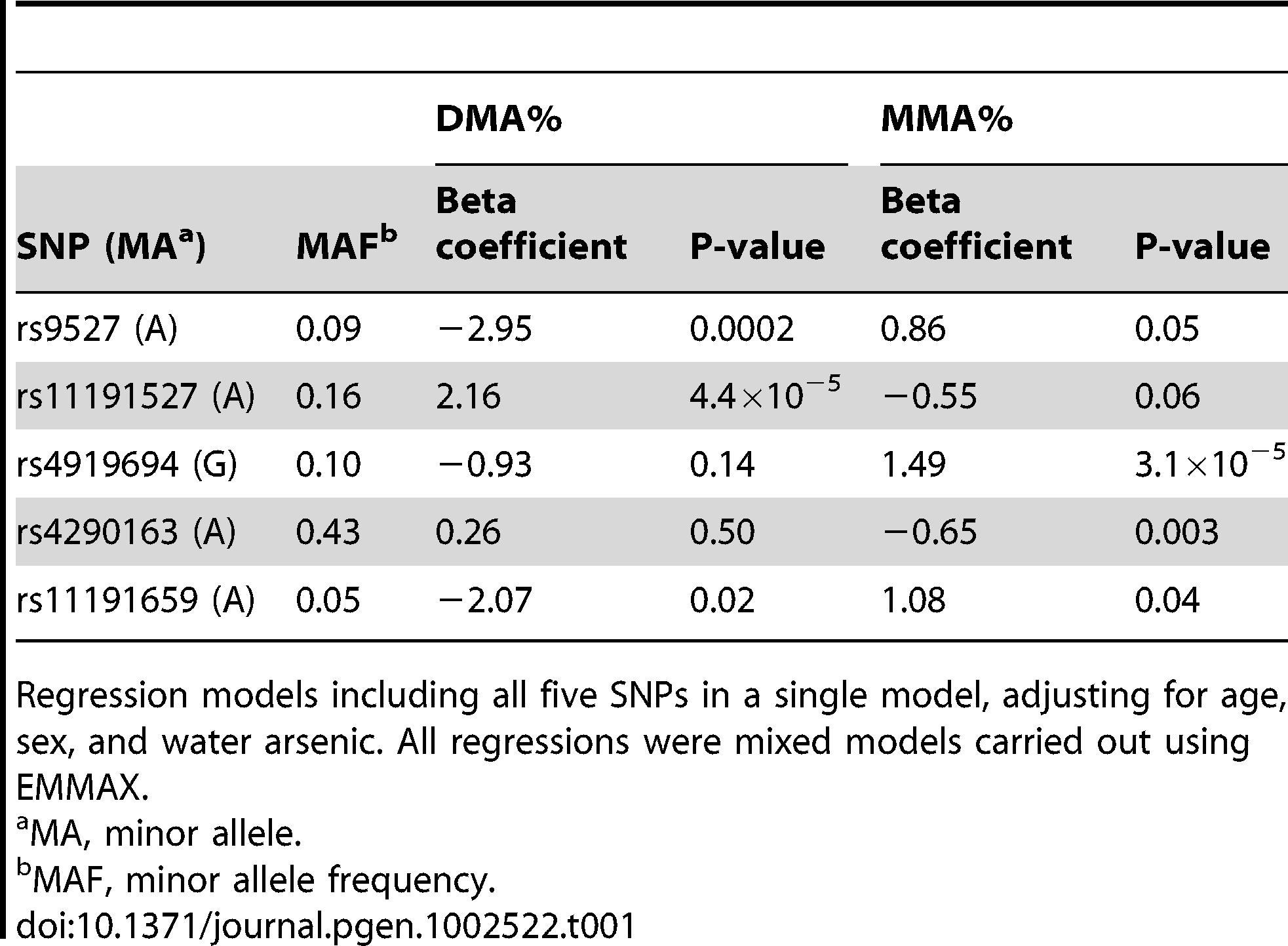 Multivariate associations between arsenic metabolites and genotyped SNPs in the 10q24.32 region showing the strongest univariate associations with DMA% and MMA% (n=1,313).