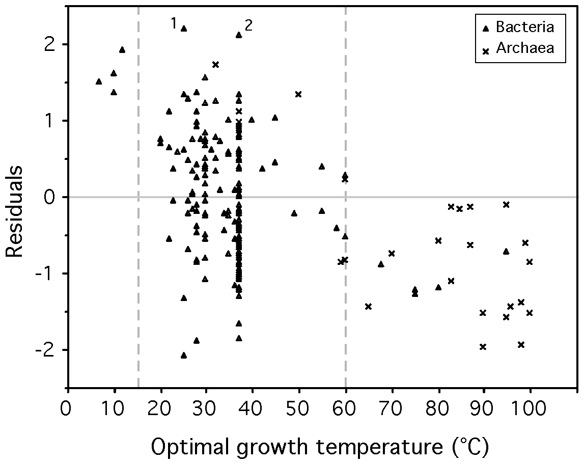 Correlation between the residuals of the model (eq. 1) and optimal growth temperature (OGT).