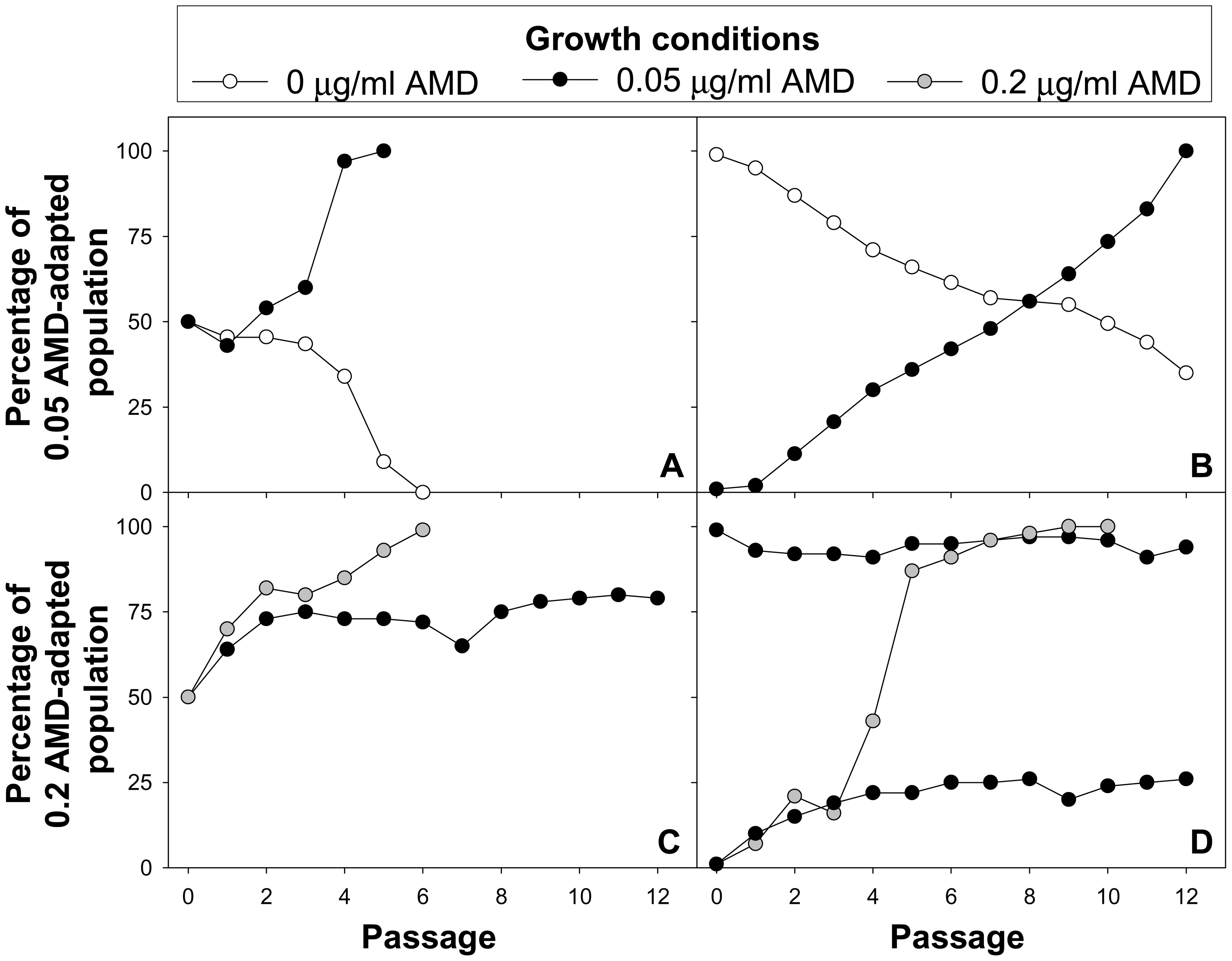 Growth competition experiments.