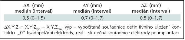 """Rozdíl koordinát mezi vypočítanou lokalizací konce kontaktu """"0"""" zavedené elektrody a skutečnou pozicí implantované elektrody (61 elektrod)."""