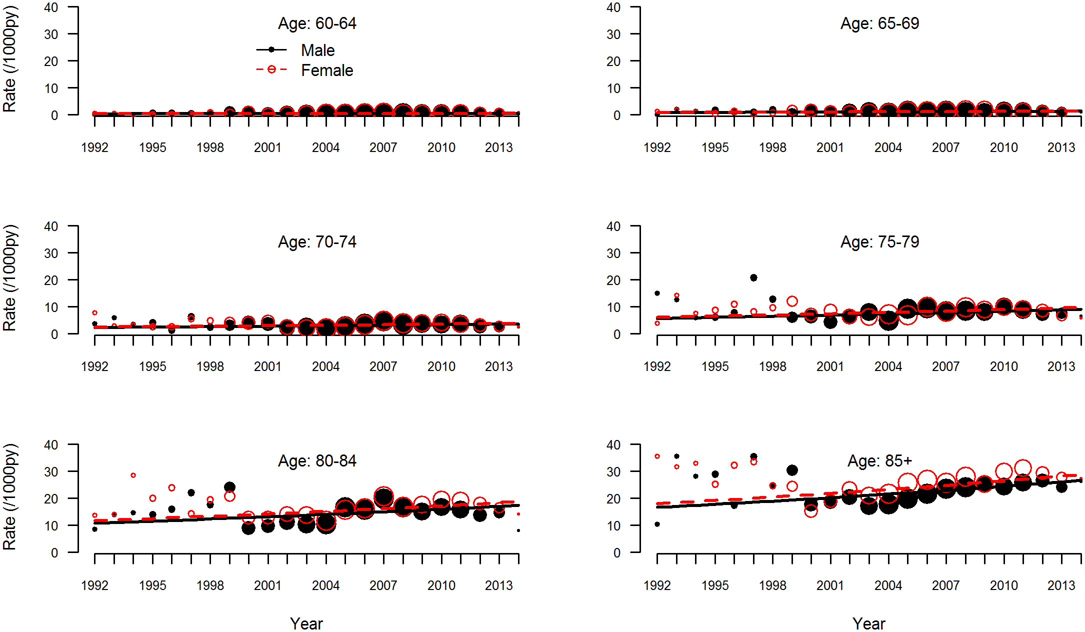 Dementia incidence rate by age group.