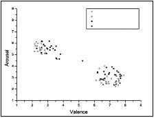 Prezentace varovných a neutrálních vět ve dvourozměrném afektivním prostoru definovaném valencí a arousalem.<br>
