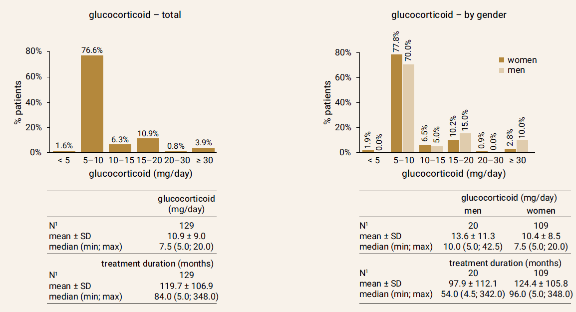 Doses of glucocorticoids in the study group at the beginning of the follow-up
