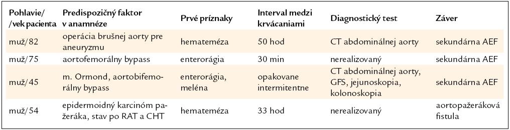 Charakteristické črty klinického priebehu a základných diagnóz pacientov.