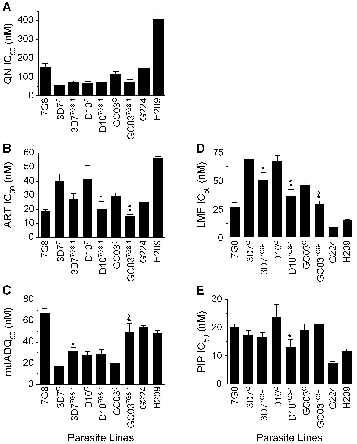 <i>In vitro</i> response of <i>pfcrt</i>-modified clones and French Guiana isolates to clinically important antimalarials.