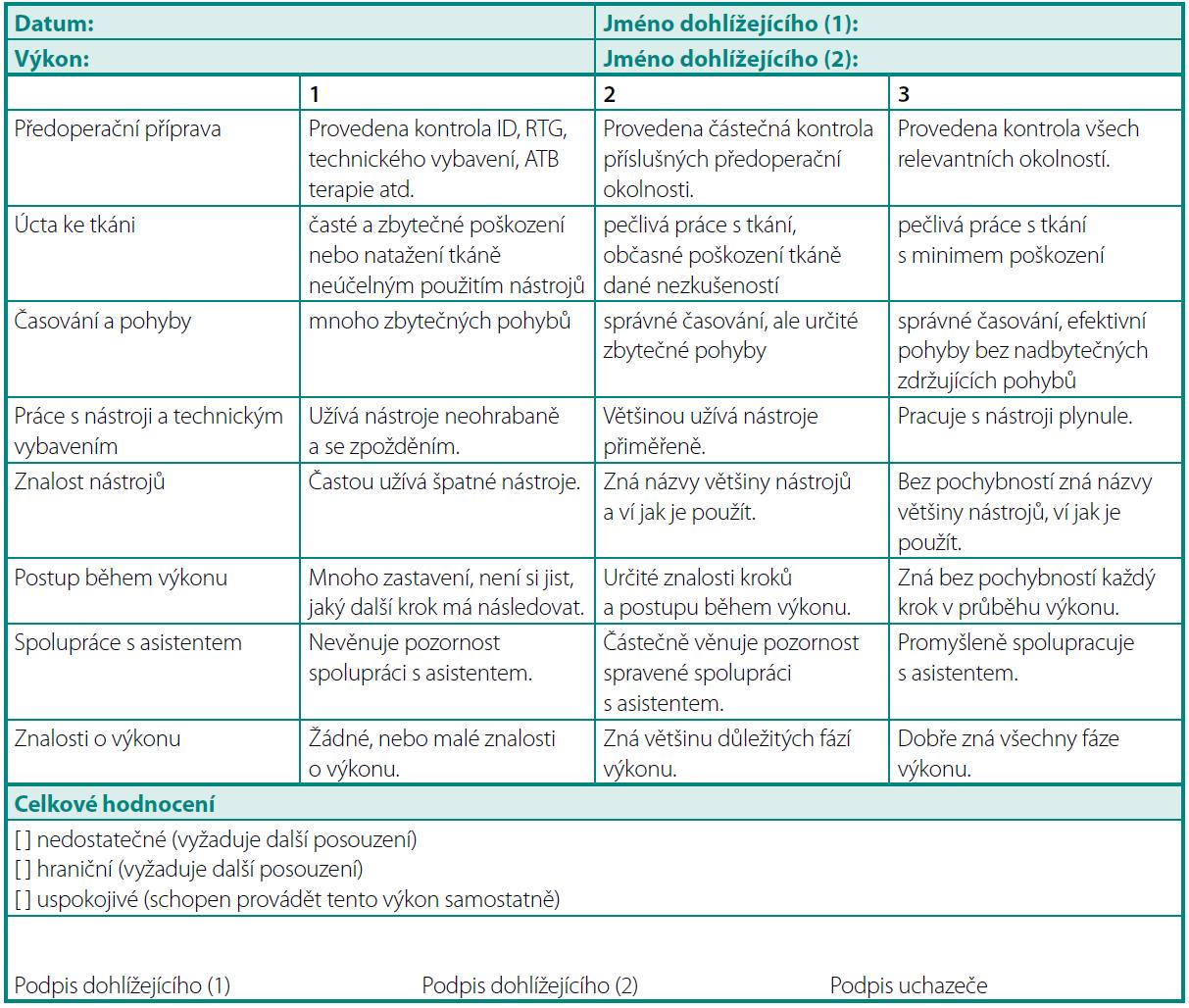Hodnocení praktických dovedností Table 3. Assessment of practical skills