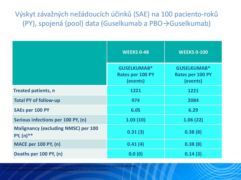 IL-23: Nový terapeutický cíl v léčbě psoriázy - 22