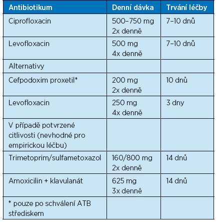 Možnosti perorální léčby nekomplikované pyelonefritidy (16)