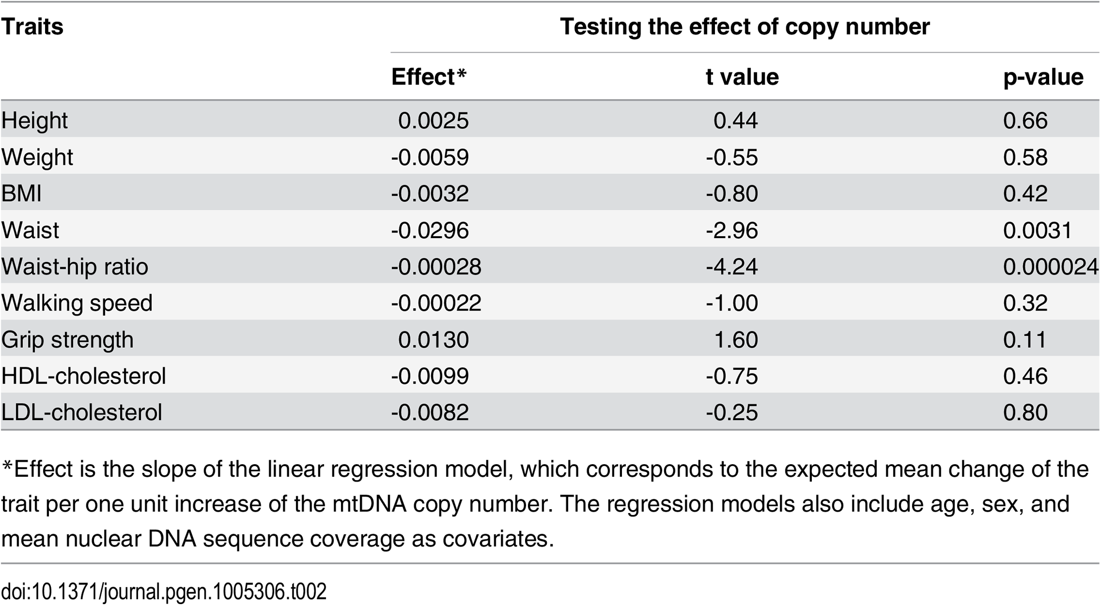 The effect of mtDNA copy number on a set of anthropometric, frailty, and lipid traits.