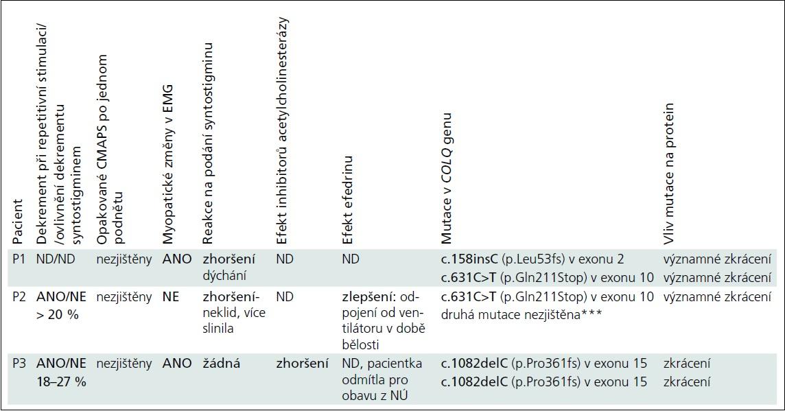 Vybrané výsledky vyšetření a efekt léčby u pacientů s kongenitálním myastenickým syndromem.