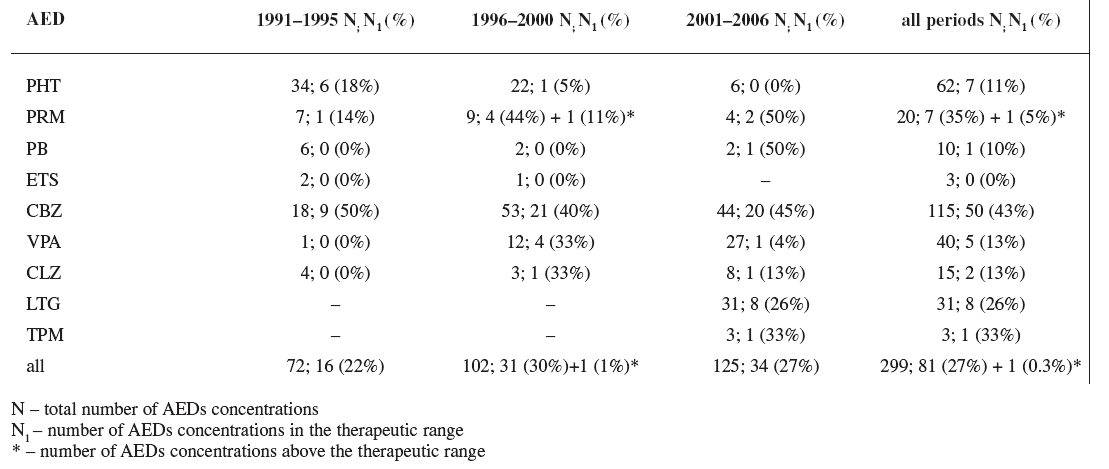 Rate of AEDs concentrations in the therapeutic range