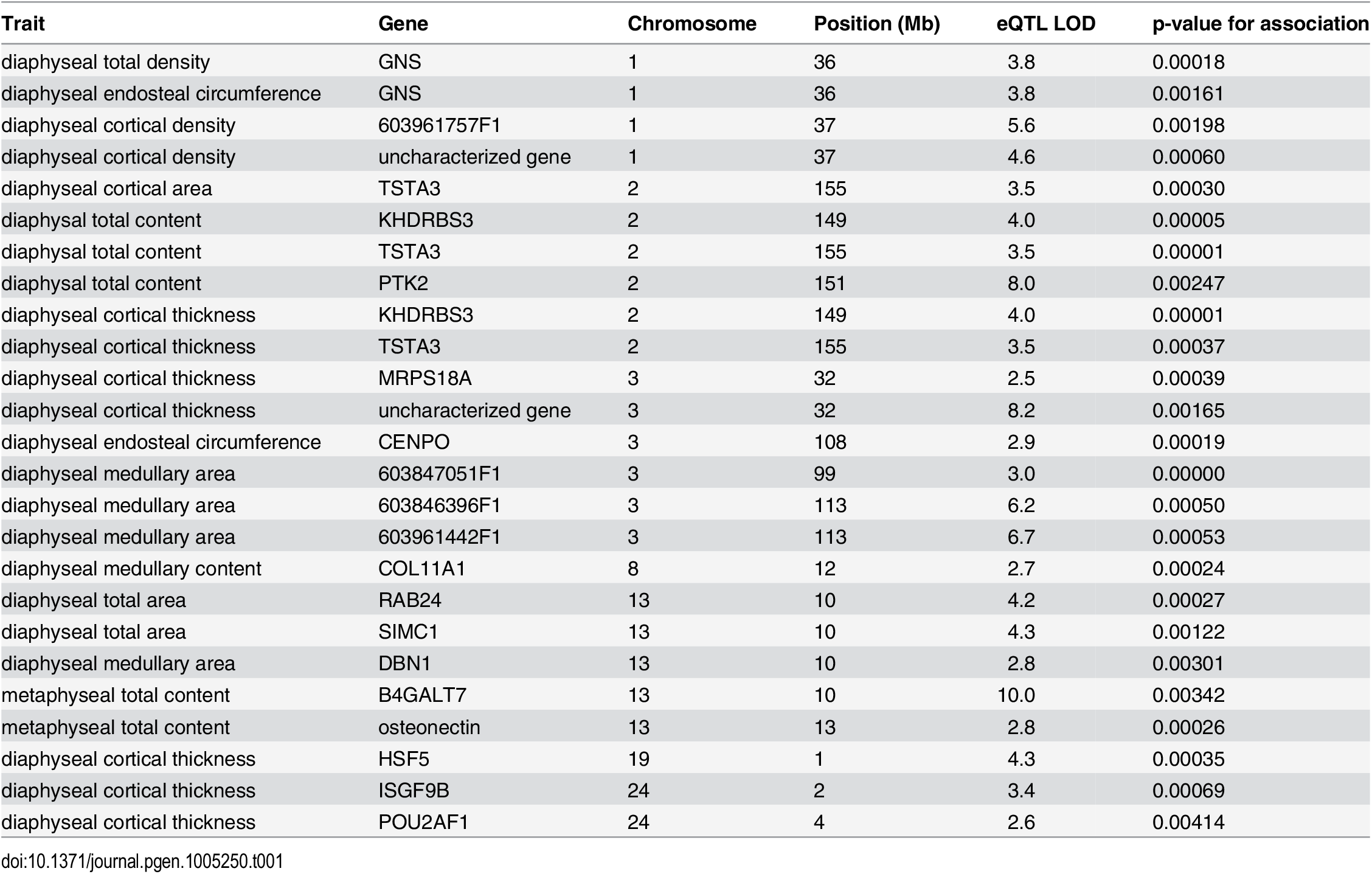 Table of high-confidence candidate eQTL with location of the gene, LOD score, and p-value for association between gene expression and bone trait.