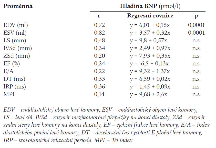 Lineární regresní analýza mezi hodnotami BNP a echokardiografickými ukazateli.