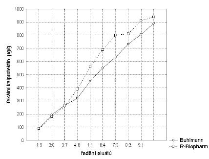 Linearita měření. Dilučním testem byla ověřena platnost rozsahu linearity měření. Tento rozsah vymezuje interval, v němž lze bezpečně očekávat, že platí výrobci deklarované a validačními experimenty ověřené hodnoty přesnosti a vychýlení metody. Jelikož nejsou k dispozici komerčně dostupné referenční materiály, byl k posouzení linearity měření použit diluční pokus Při validaci byla vyhodnocena výtěžnost dosažená u jednotlivých vzorků (R %) podle vzorce R = (výsledek měření/teoretická hodnota)x100 s hodnotou R = 93 % pro soupravu Bühlmann a R = 86 % pro soupravu R-Biopharm. Fig. 1. Measurement linearity. The dilution assay was used to test the validity of the measurement linearity range. Within this range, the method accuracy and deviation, as declared by the manufacturer and experimentally validated, should be guaranteed. As no commercially available reference was provided, the dilution assay was used to test the measurement linearity. Within the validation, the method efficiency was calculated for individual samples (R %) according to the formula: R = (measurement result/theoretical value) x100. R was 93 % for the Bühlmann kit and 86 % for the R-Biopharm kit
