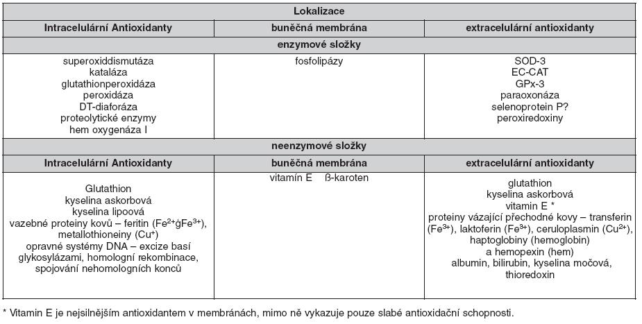 Důležité komponenty antioxidačního systému (dle 30, 31, 36)