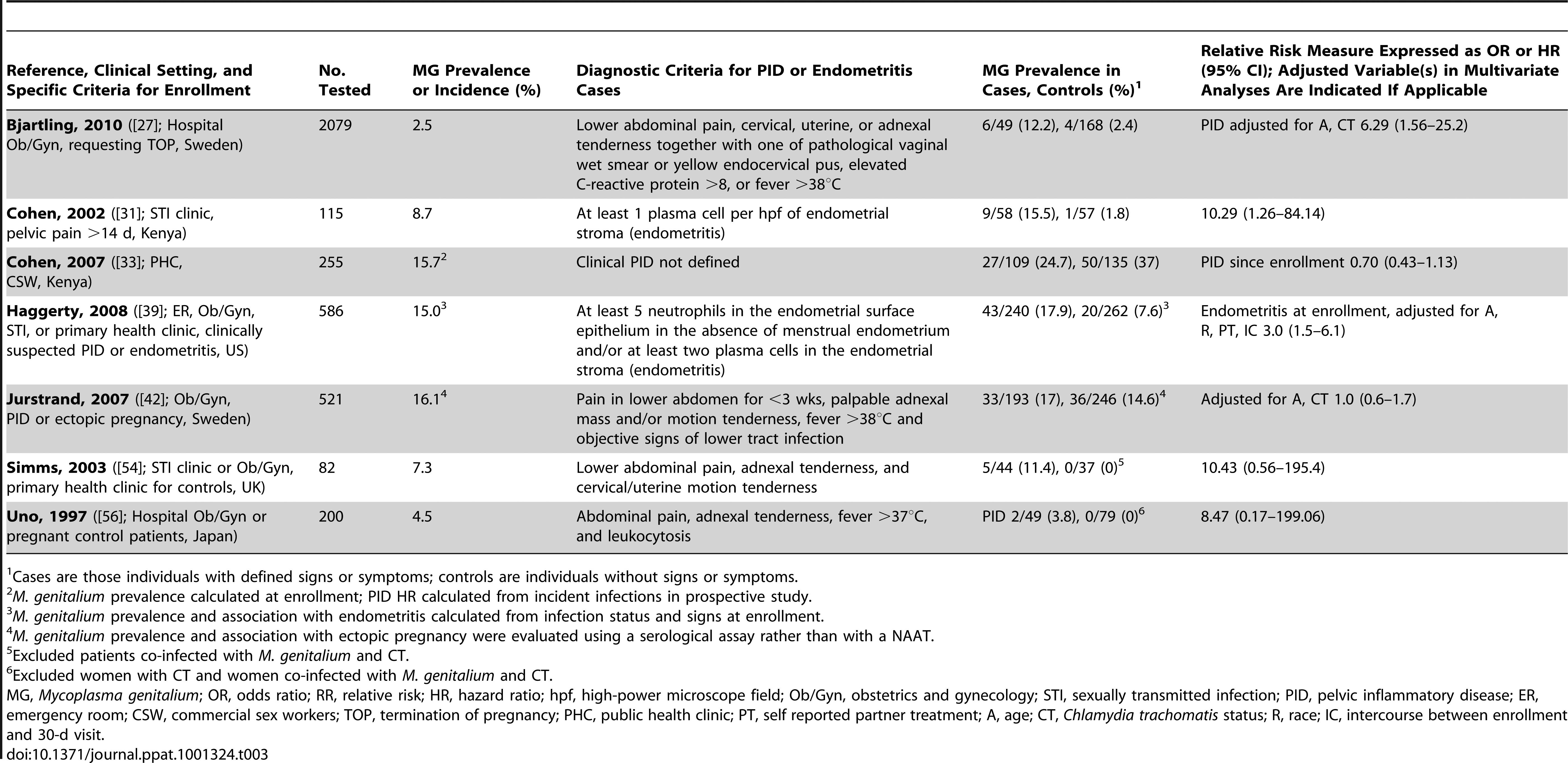 Characteristics of published studies evaluating the associations of <i>M. genitalium</i> with pelvic inflammatory disease.