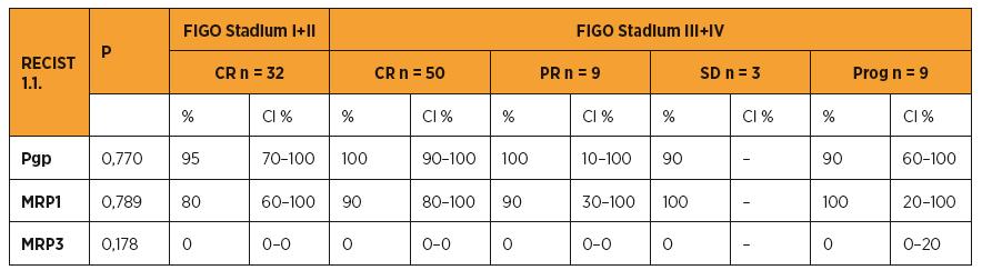 Pgp, MRP1, MRP3 a typ léčebné odpovědi (RECIST 1.1)