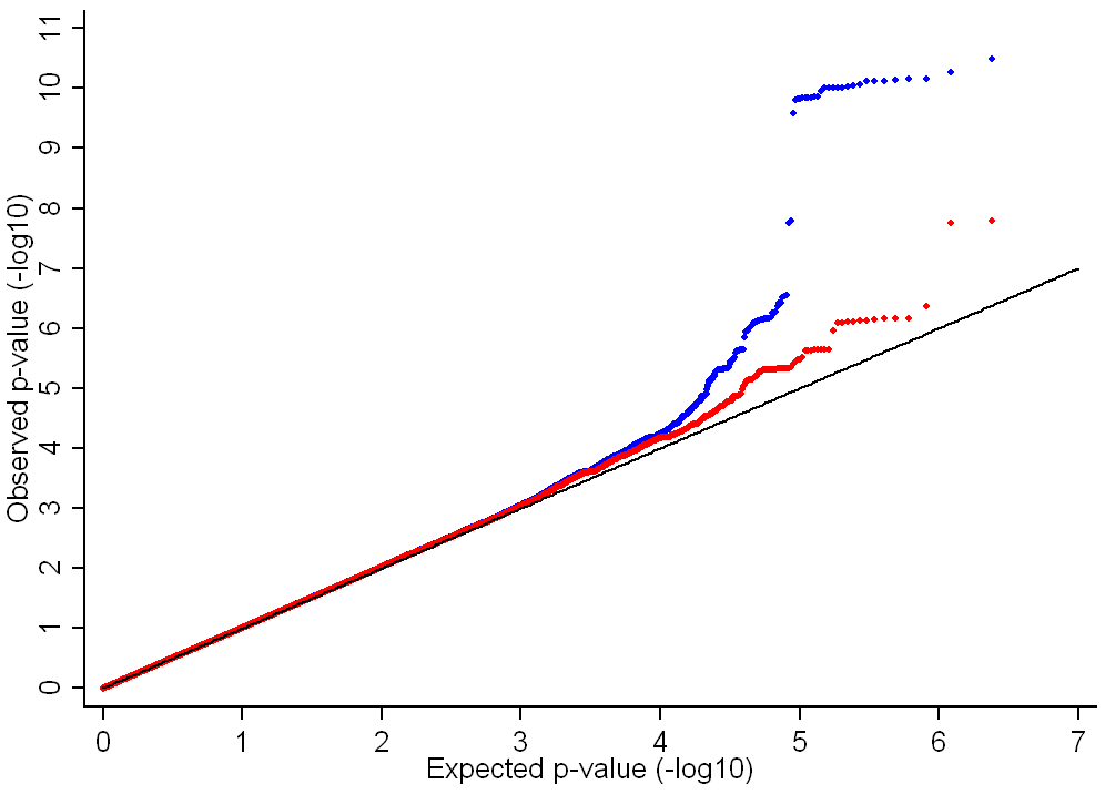 QQ plot of the ALSPAC and GOOD genome-wide meta-analysis of BMD<sub>C</sub>.