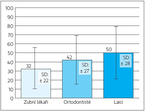 Průměrné hodnocení všech fotografií zubními lékaři, ortodontisty a laiky  <em>SD – směrodatná odchylka</em>