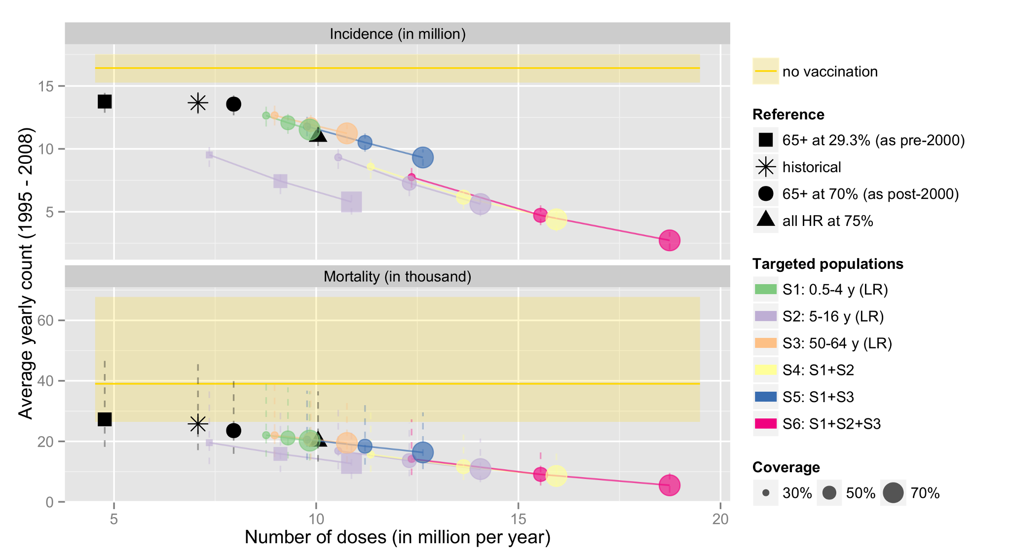 Estimated number of influenza cases and deaths occurring over the 14-y period under the actual vaccination programme, and a series of alternatives.